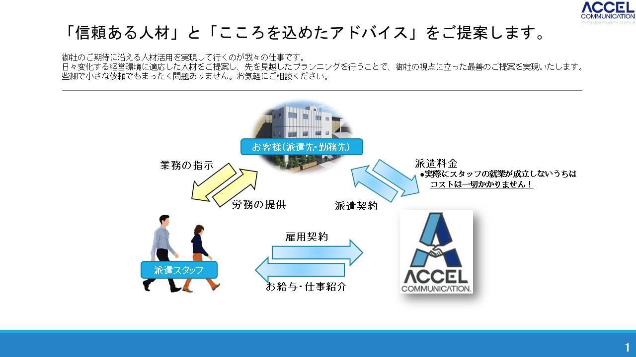 アクセル会社案内02